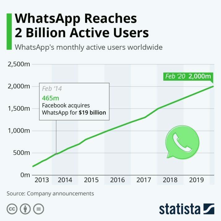 statista pengguna whatsapp