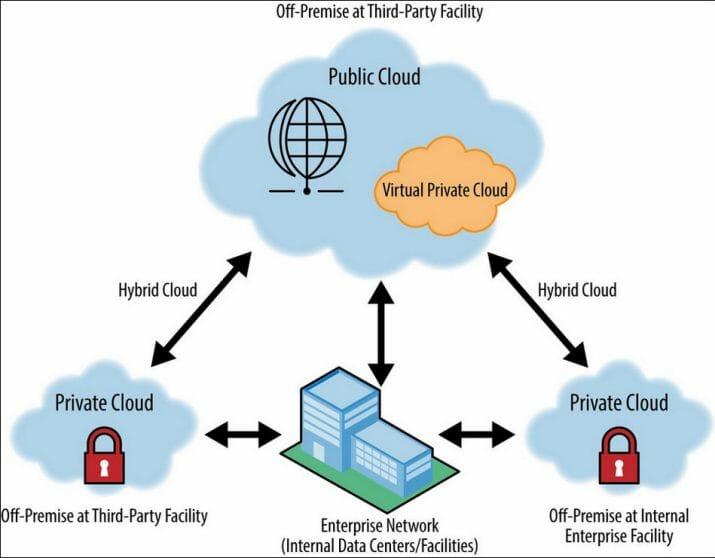 3_jenis_cloud_computing